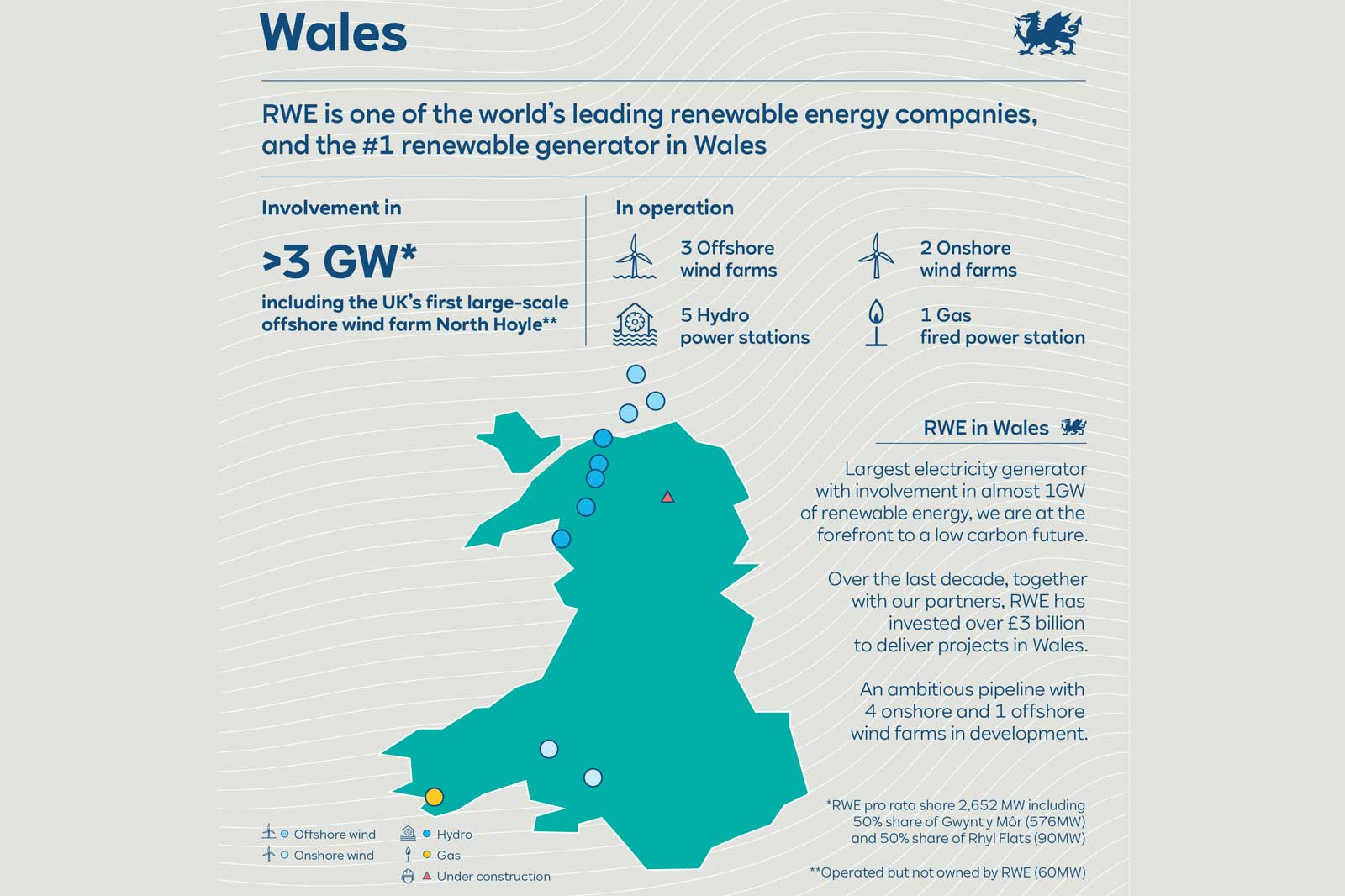 TIC01-wales-infographic-ohne-hoehe